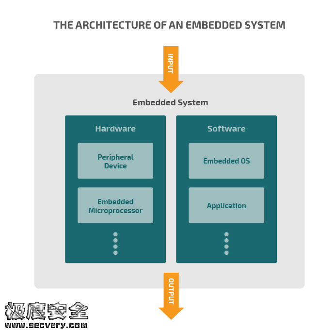 嵌入式系统常见攻击方法及防范措施-极安网