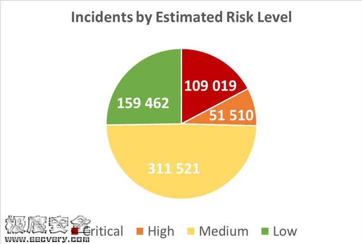 暗网泄漏数据97%出自网络安全机构-极安网
