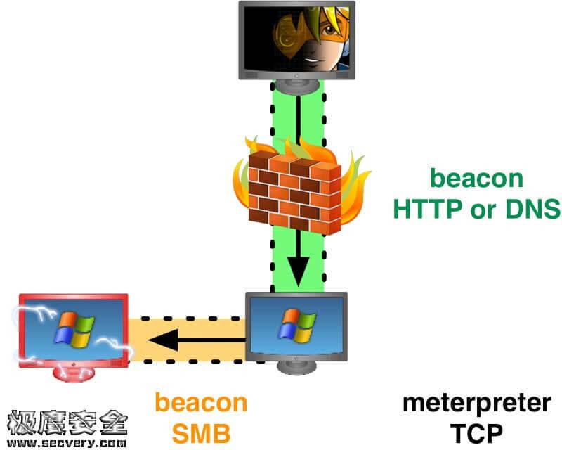 CobaltStrike视频学习笔记系列:(七)SMBbean的作用-极安网