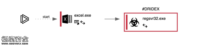 Dridex木马新变种来袭 谨慎打开未知邮件-极安网