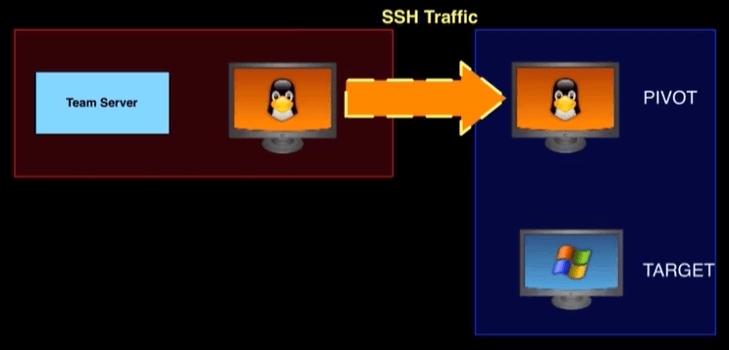 CobaltStrike视频学习笔记系列:(二十二)通过SSH开通隧道-极安网