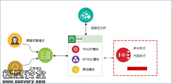 RASP攻防:RASP安全应用与局限性浅析-极安网