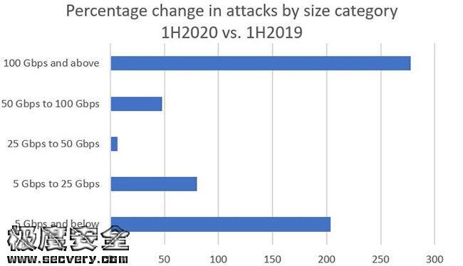 DDoS攻击强度复杂程度和数量不断增加-极安网