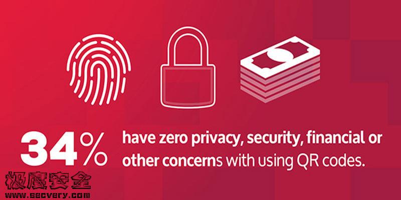 网络安全调查:二维码安全危机即将爆发-极安网