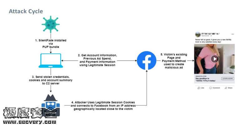 SilentFade恶意软件窃取Facebook凭证 并转移400万美元广告费-极安网