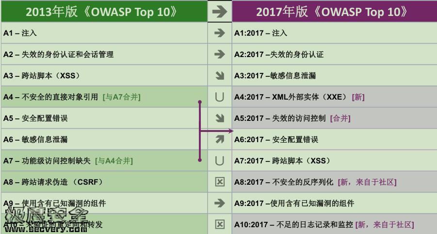 OWASP TOP10(OWASP TOP10中文手册2020版)-极安网