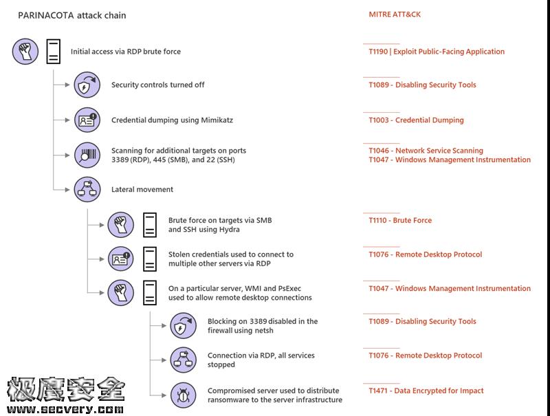 Inside Microsoft Threat Protection:用于发现和停止横向移动的攻击模型-极安网