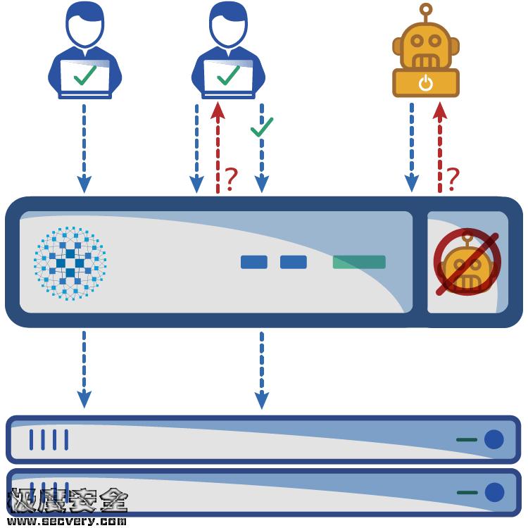 自动化暴力破解工具t14m4t-极安网