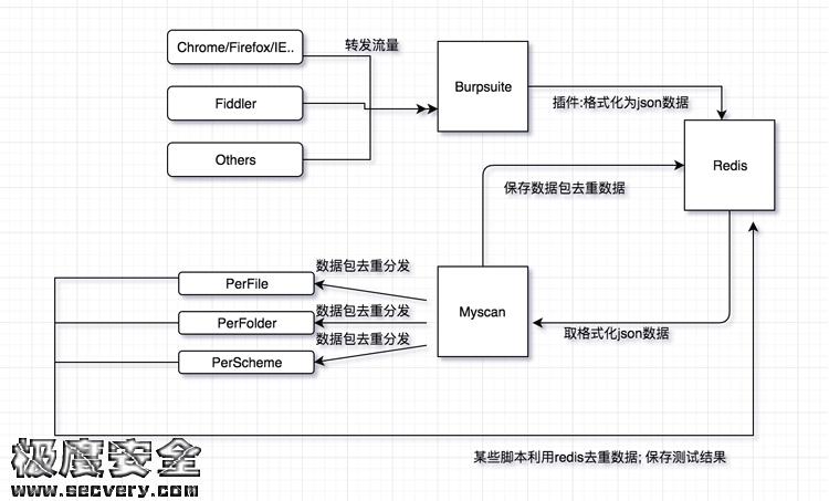 漏洞扫描器Myscan-极安网