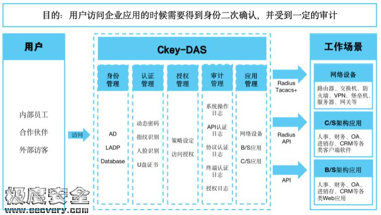 邮件系统(OWA)双因素身份认证解决方案-极安网