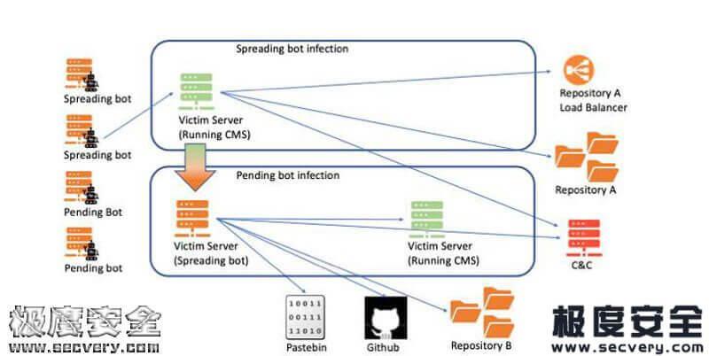 KashmirBlack僵尸网络劫持了大量CMS网站-极安网
