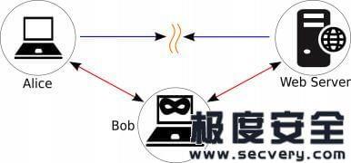 Kali Linux Web 渗透测试秘籍 第八章:中间人攻击-极安网
