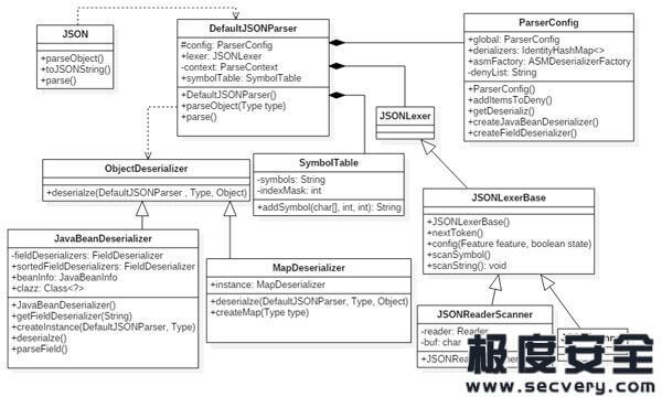 Fastjson 1.2.24远程代码执行漏洞分析-极安网