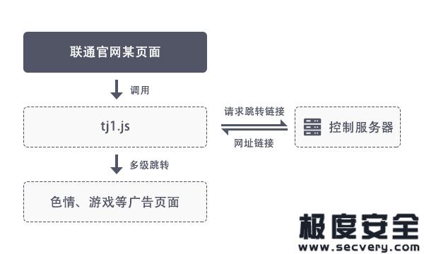 中国联通官网携带木马脚本 可向用户推广色情APP-极安网