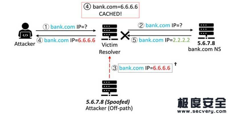 DNS缓存投毒攻击(CVE-2020-25705)-极安网