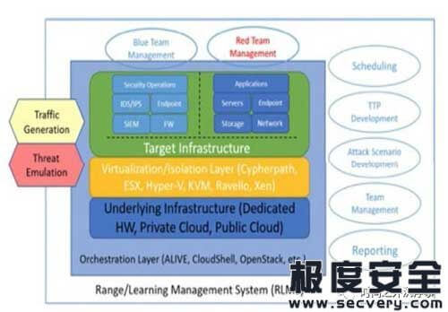 NIST《网络安全靶场指南》浅析-极安网