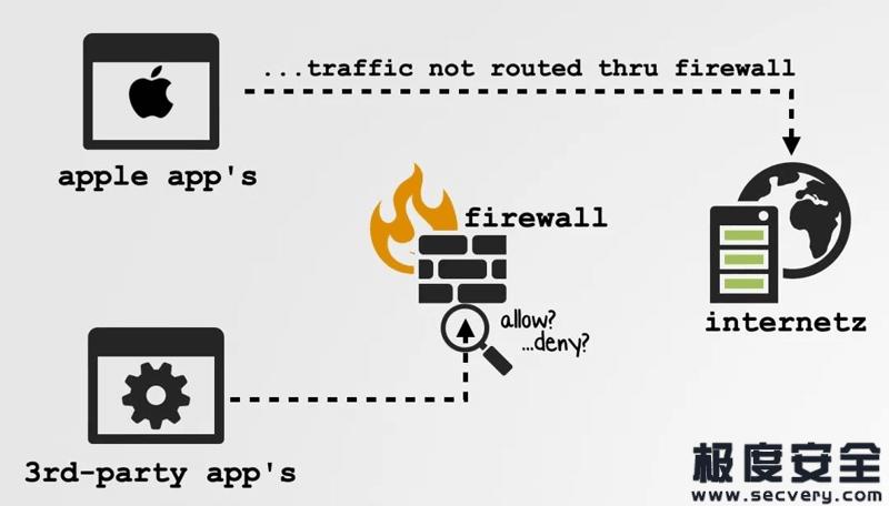 绕过VPN和防火墙?苹果给自家APP留后门-极安网