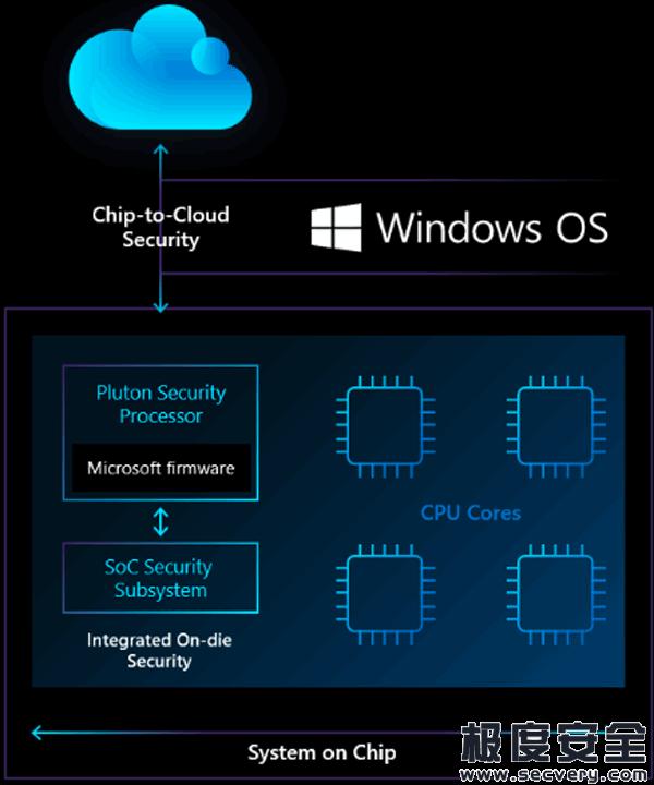 微软与芯片厂商联合推出个人电脑可信安全芯片Pluton-极安网