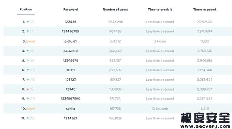 """2020年弱口令密码Top榜单:你还在用""""123456""""当密码?-极安网"""