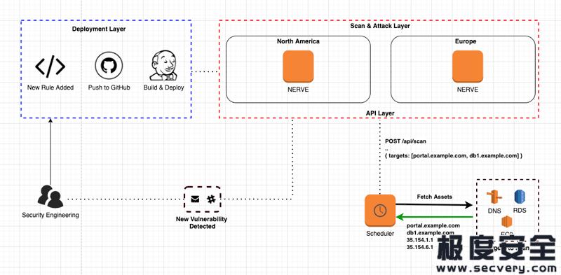 渗透测试多功能网络安全漏洞利用引擎-极安网