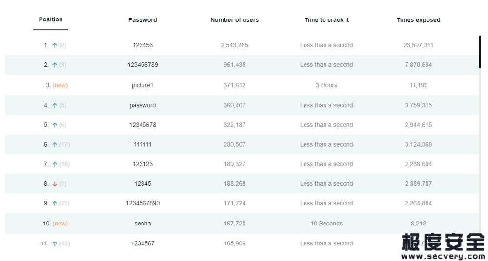 2020年最常用的密码榜单 123456连年夺冠-极安网