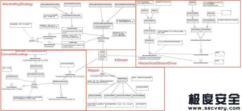 XStream组件高危漏洞分析与利用-极安网
