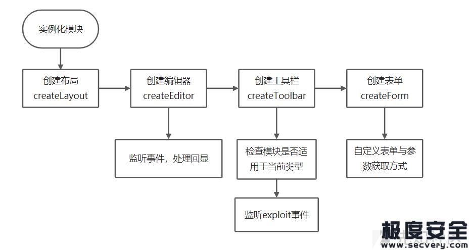 中国蚁剑后渗透框架As-Exploits-极安网