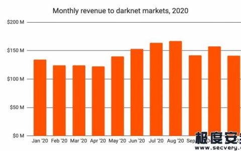 2021网络犯罪报告:新冠导致出货延迟,竞争导致暗网市场洗牌