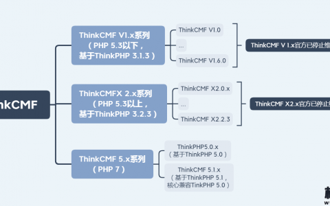 组件攻击链ThinkCMF高危漏洞分析与利用