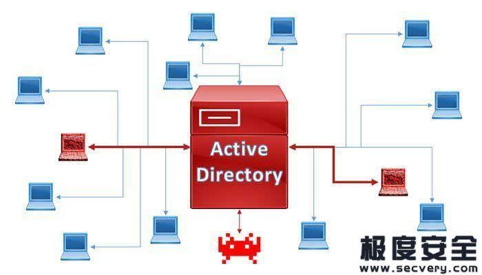 ActiveDirectoryEnumeration 通过LDAP实现活动目录枚举脚本-极安网