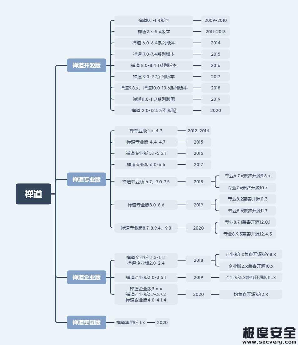 【组件攻击链】禅道项目管理系统(ZenTaoPMS)高危漏洞分析与利用-极安网