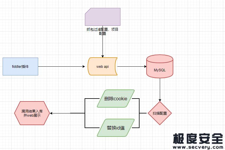 基于fiddler插件的代理扫描系统:越权漏洞检测-极安网