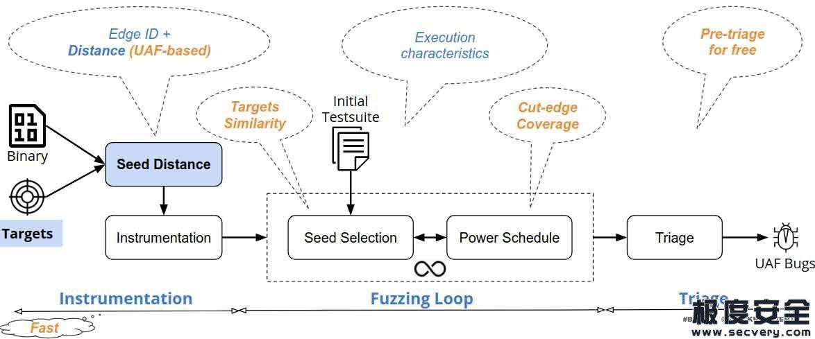 如何对二进制代码进行定向模糊测试以扫描用后释放漏洞-极安网