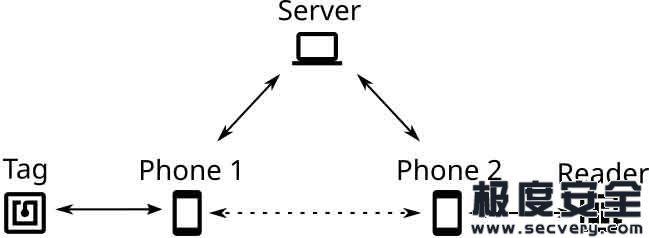 使用NFCGate对Android进行NFC安全研究-极安网