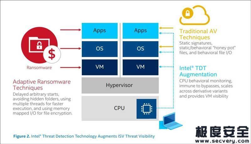 英特尔向第11代CPU添加了基于硬件的勒索软件检测功能-极安网