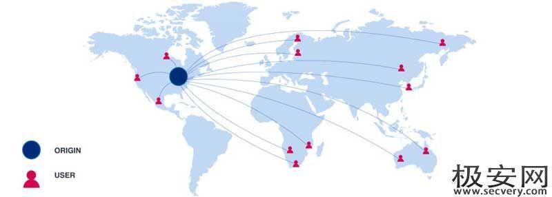 绕过CDN查找网站真实IP-极安网