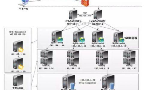 Linux运维就业班+Linux架构班 Linux零基础到运维架构师